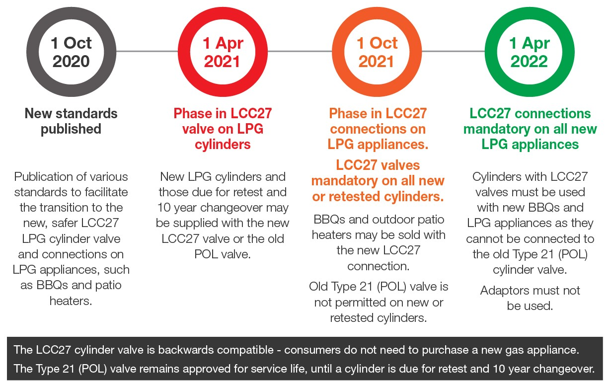 image that shows timeline of phase in of LCC27 valves on cylinders and new applicances